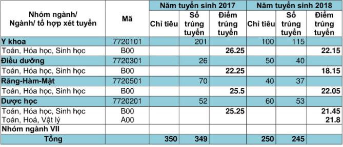 Tuyển sinh đại học 2019: Chi tiết mã ngành Đại học Đà Nẵng khoa Y dược - Ảnh 2