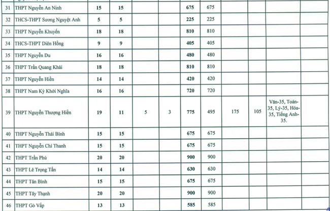 """Sở GD-ĐT TP.HCM công bố chỉ tiêu tuyển sinh lớp 10: """"Cửa"""" vào trường công ngày càng hẹp - Ảnh 4"""