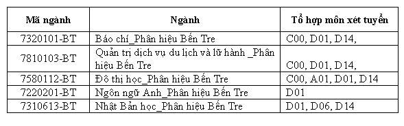 Tuyển sinh đại học 2019: Mã ngành Đại học Khoa học Xã hội và Nhân văn Hà Nội và TP HCM năm 2019 - Ảnh 2
