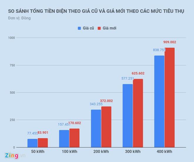 Thủ tướng Nguyễn Xuân Phúc chỉ đạo kiểm tra việc điều chỉnh mức giá bán điện - Ảnh 2