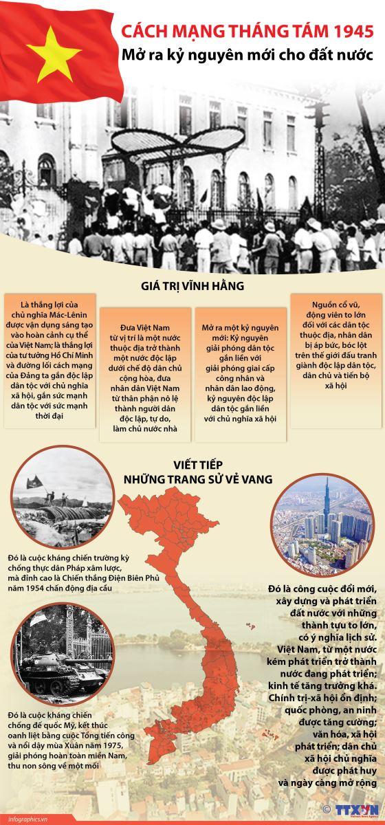 Cách mạng Tháng Tám năm 1945 mở ra kỷ nguyên mới cho đất nước - Ảnh 1