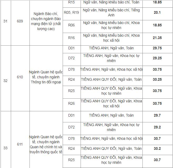 Học viện Báo chí và Tuyên truyền công bố điểm chuẩn 2019 - Ảnh 7