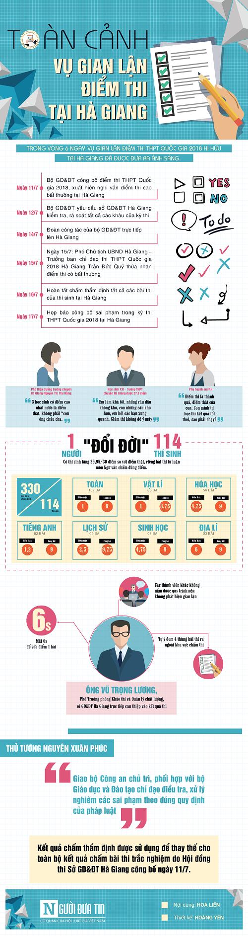 """Infographic vụ gian lận điểm thi tại Hà Giang: 1 người """"đổi đời"""" 114 thí sinh - Ảnh 1"""