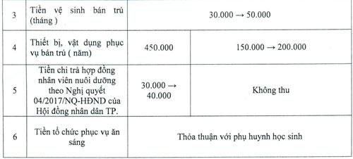 TP HCM công bố các khoản thu đầu năm học, yêu cầu không báo cáo thành tích tại lễ khai giảng - Ảnh 2