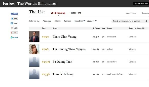 Chân dung 2 tỉ phú Việt Nam góp mặt trong danh sách những người giàu nhất thế giới của Forbes - Ảnh 2