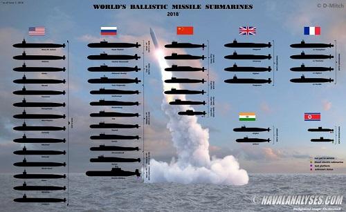 So sánh sức mạnh tàu ngầm hạt nhân trên thế giới  - Ảnh 1