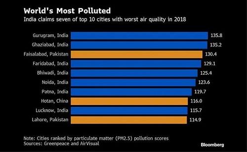 Những thành phố ô nhiễm không khí nghiêm trọng nhất thế giới  - Ảnh 1