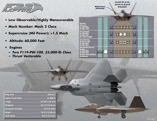Tiêm kích F-22 của Mỹ lép vế trước máy bay tàng hình của Nga, Trung Quốc? - Ảnh 2