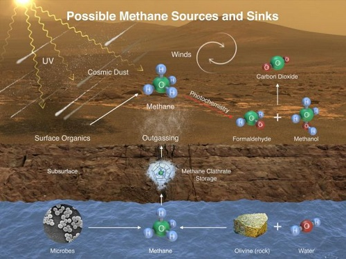 Giải mã bí ẩn khí mê-tan trên sao Hỏa, gia tăng kỳ vọng về sự sống ngoài Trái đất  - Ảnh 1