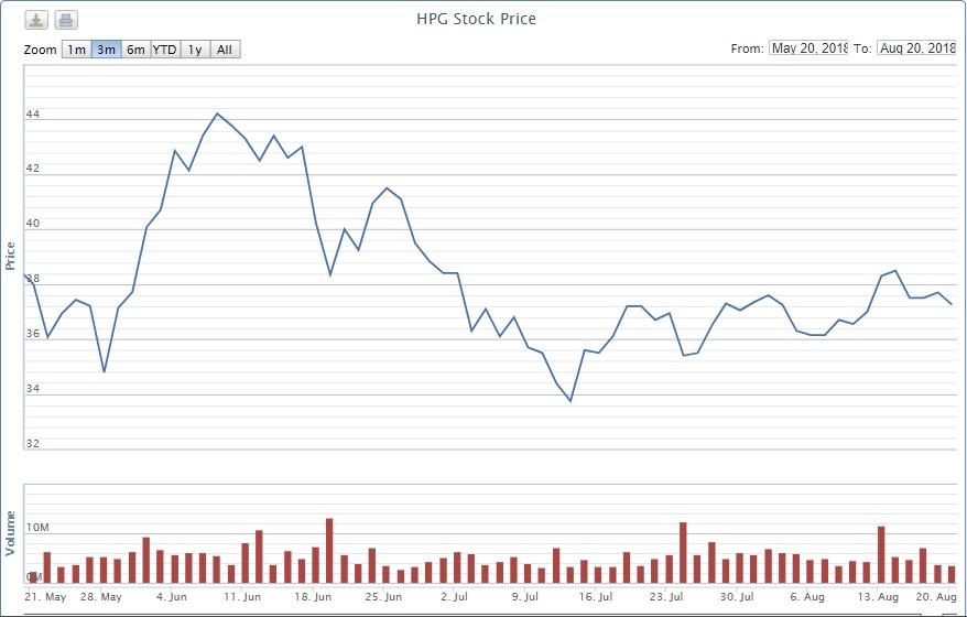 HPG: Thị giả giảm, cổ đông nội bộ thi nhau bán tháo - Ảnh 1