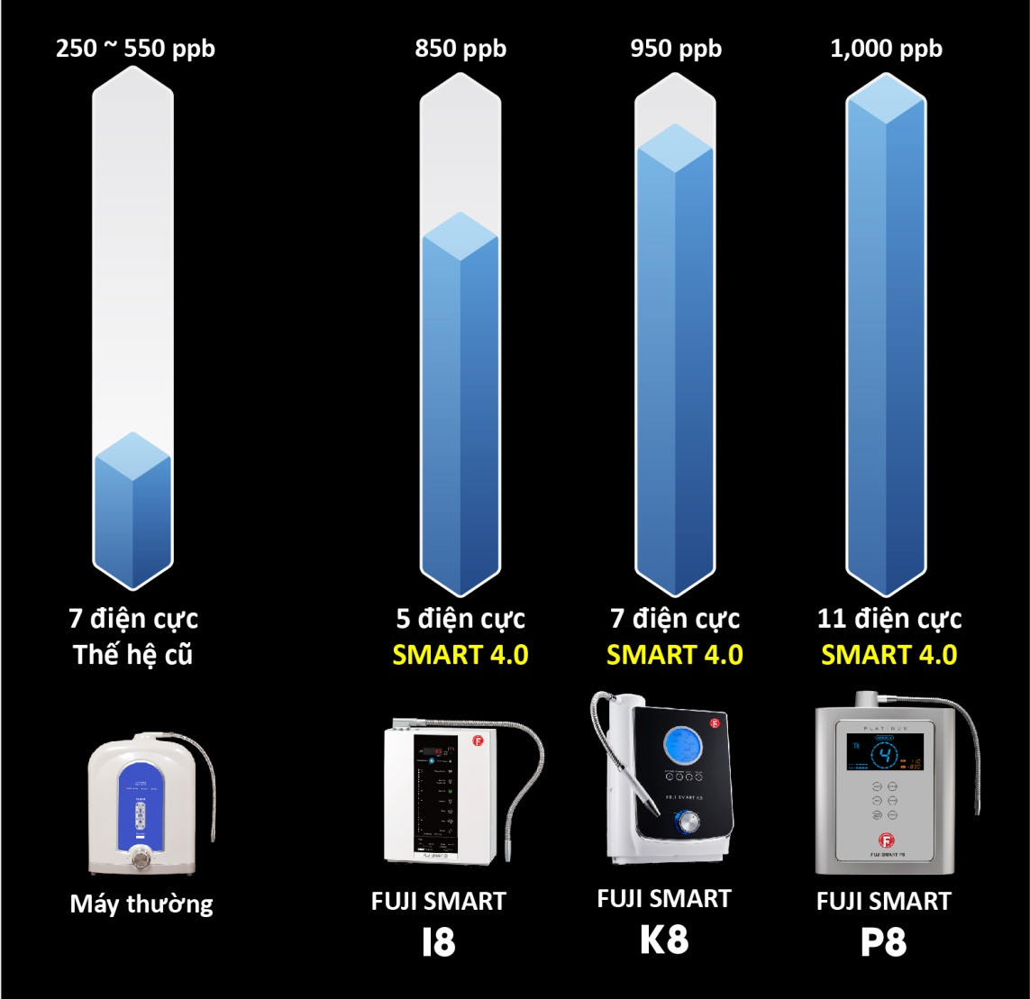 Mua máy lọc nước ion kiềm giàu hydro Fuji Smart chính hãng tại Việt Nam - Ảnh 2