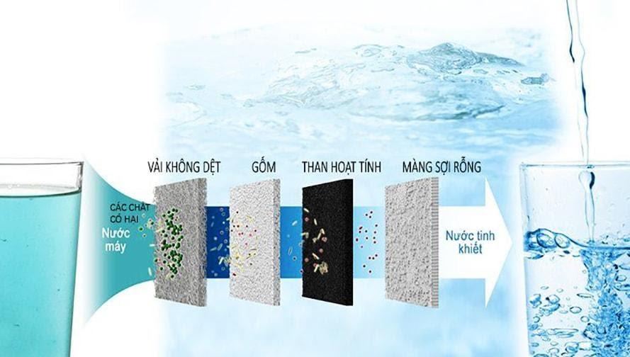 Chọn máy lọc nước ion kiềm chất lượng cho cuộc sống hiện đại - Ảnh 2