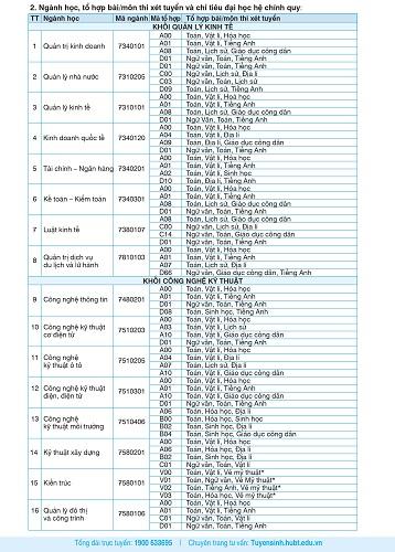 Trường Đại học Kinh doanh và Công nghệ Hà Nội thông báo tuyển sinh năm 2019 - Ảnh 2
