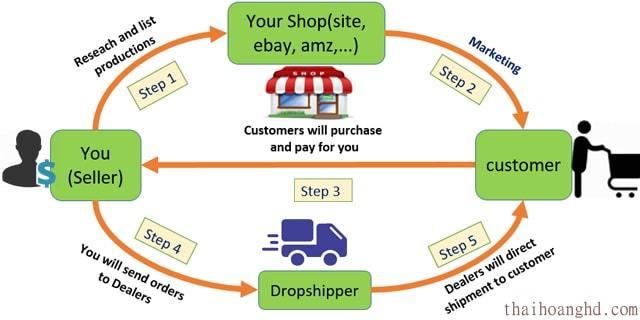 DROPSHIPPING- Mô hình kinh doanh mới- Khởi nghiệp không lo tồn kho? - Ảnh 3