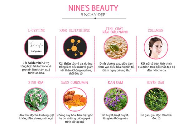 Viên uống trắng da Nine's Beauty - Ứng dụng công nghệ bào chế hiện đại đầu tiên tại Việt Nam - Ảnh 2