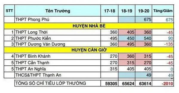 Thi tuyển lớp 10 tại TP. Hồ Chí Minh: Chỉ tiêu nhiều trường công lập giảm mạnh - Ảnh 4