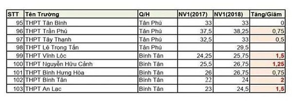 Thi tuyển lớp 10 tại TP. Hồ Chí Minh: Chỉ tiêu nhiều trường công lập giảm mạnh - Ảnh 7