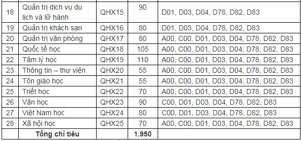 Tuyển sinh đại học 2019: Chi tiết mã ngành trường Đại học Quốc gia Hà Nội và Đại học Quốc gia TP.HCM - Ảnh 6