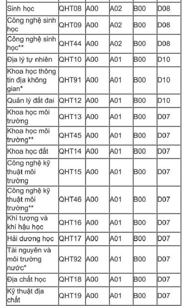 Tuyển sinh đại học 2019: Chi tiết mã ngành trường Đại học Quốc gia Hà Nội và Đại học Quốc gia TP.HCM - Ảnh 3