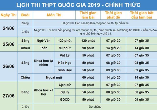 Xem đề thi và đáp án tất cả các môn thi THPT quốc gia 2019 nhanh nhất ở đâu? - Ảnh 2
