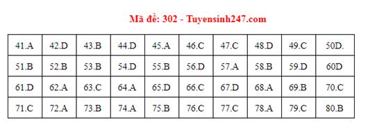 Đáp án đề thi môn Địa lý THPT quốc gia tất cả các mã đề chuẩn nhất, chính xác nhất (cập nhật) - Ảnh 2