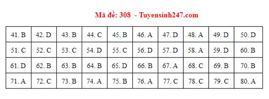 Đáp án đề thi môn Địa lý THPT quốc gia tất cả các mã đề chuẩn nhất, chính xác nhất (cập nhật) - Ảnh 8