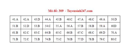 Đáp án đề thi môn Địa lý THPT quốc gia mã đề 309 chuẩn nhất, chính xác nhất - Ảnh 1