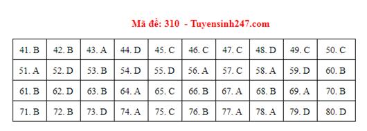 Đáp án đề thi môn Địa lý THPT quốc gia tất cả các mã đề chuẩn nhất, chính xác nhất (cập nhật) - Ảnh 10