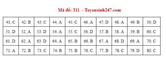 Đáp án đề thi môn Địa lý THPT quốc gia tất cả các mã đề chuẩn nhất, chính xác nhất (cập nhật) - Ảnh 11