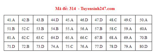 Đáp án đề thi môn Địa lý THPT quốc gia tất cả các mã đề chuẩn nhất, chính xác nhất (cập nhật) - Ảnh 14