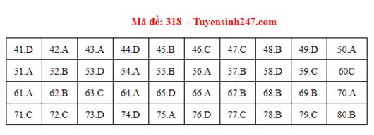 Đáp án đề thi môn Địa lý THPT quốc gia mã đề 318 chuẩn nhất, chính xác nhất - Ảnh 1