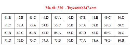 Đáp án đề thi môn Địa lý THPT quốc gia tất cả các mã đề chuẩn nhất, chính xác nhất (cập nhật) - Ảnh 20