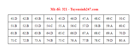 Đáp án đề thi môn Địa lý THPT quốc gia tất cả các mã đề chuẩn nhất, chính xác nhất (cập nhật) - Ảnh 21