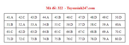 Đáp án đề thi môn Địa lý THPT quốc gia tất cả các mã đề chuẩn nhất, chính xác nhất (cập nhật) - Ảnh 22