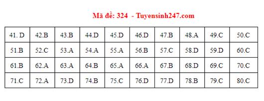 Đáp án đề thi môn Địa lý THPT quốc gia tất cả các mã đề chuẩn nhất, chính xác nhất (cập nhật) - Ảnh 24