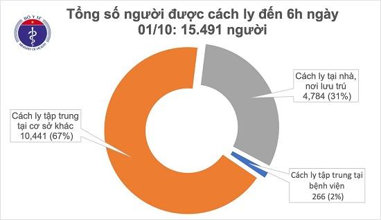 Thêm 1 ca mắc mới COVID-19 là chuyên gia người Nga, Việt Nam có 1.095 bệnh nhân - Ảnh 2