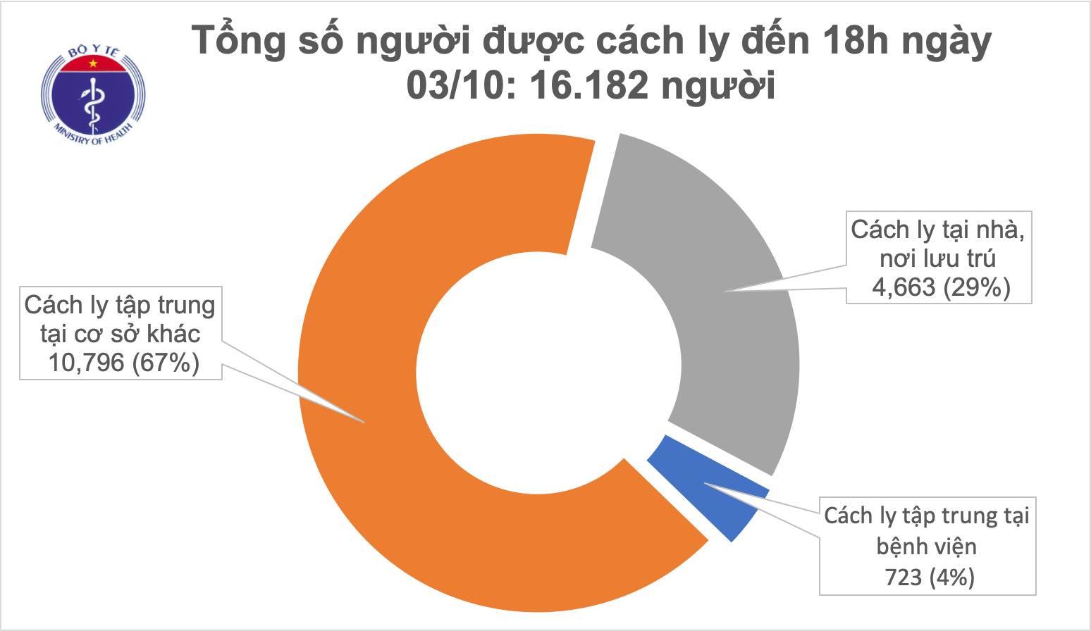 31 ngày không ghi nhận ca mắc mới COVID-19 ở cộng đồng, hơn 16.000 người cách ly chống dịch - Ảnh 1