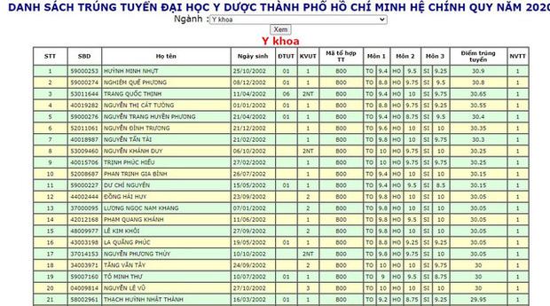 """""""Choáng"""" với danh sách trúng tuyển ĐH Y Dược TP.HCM: Nhiều thí sinh từ 30 điểm trở lên - Ảnh 1"""