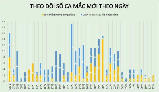 Chiều 12/4, Việt Nam có thêm hai trường hợp mắc Covid-19, đều là người thôn Hạ Lôi - Ảnh 2