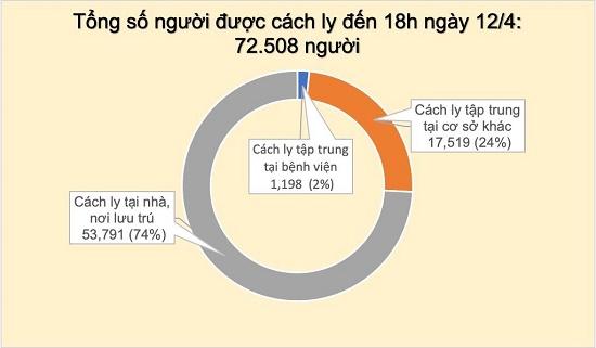 Chiều 12/4, Việt Nam có thêm hai trường hợp mắc Covid-19, đều là người thôn Hạ Lôi - Ảnh 3