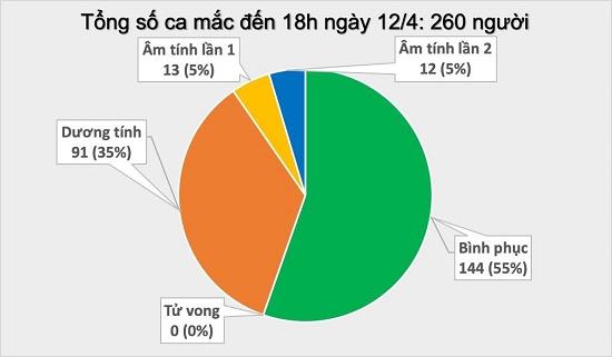Chiều 12/4, Việt Nam có thêm hai trường hợp mắc Covid-19, đều là người thôn Hạ Lôi - Ảnh 5