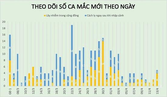Sáng 14/4, không ghi nhận trường hợp mắc COVID-19 mới, tổng số vẫn 265 ca - Ảnh 2