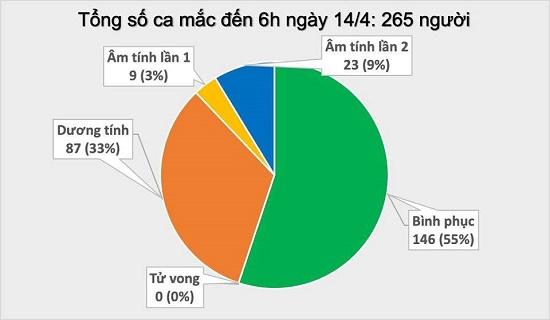 Sáng 14/4, không ghi nhận trường hợp mắc COVID-19 mới, tổng số vẫn 265 ca - Ảnh 4