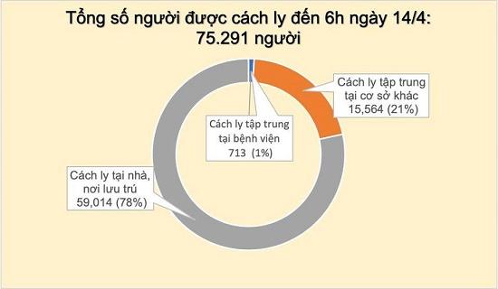 Sáng 14/4, không ghi nhận trường hợp mắc COVID-19 mới, tổng số vẫn 265 ca - Ảnh 5