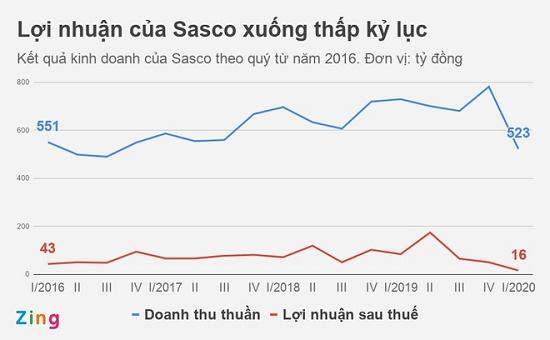 Sasco của tỷ phú Johnathan Hạnh Nguyễn báo lợi nhuận xuống thấp kỷ lục - Ảnh 1