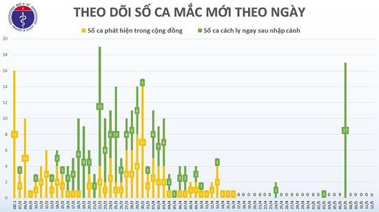 Chiều 12/5, tròn 26 ngày không có ca mắc COVID-19 trong cộng đồng, Việt Nam đã có 252 ca khỏi - Ảnh 2