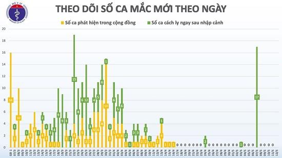 Sáng 12/5, không có ca mắc mới, Việt Nam chỉ còn 20 bệnh nhân dương tính với virus gây COVID-19 - Ảnh 2