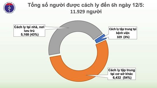 Sáng 12/5, không có ca mắc mới, Việt Nam chỉ còn 20 bệnh nhân dương tính với virus gây COVID-19 - Ảnh 3