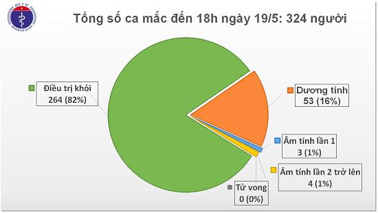 Chiều 19/5, không có ca mắc mới COVID-19, hơn 11.000 người đang cách ly chống dịch - Ảnh 1