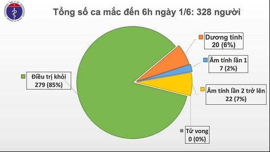 Đã 46 ngày Việt Nam không có ca mắc ở cộng đồng, chỉ còn 20 bệnh nhân dương tính với virus gây COVID-19 - Ảnh 1